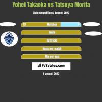 Yohei Takaoka vs Tatsuya Morita h2h player stats