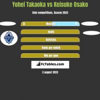 Yohei Takaoka vs Keisuke Osako h2h player stats