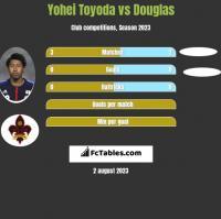 Yohei Toyoda vs Douglas h2h player stats