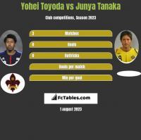 Yohei Toyoda vs Junya Tanaka h2h player stats