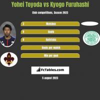 Yohei Toyoda vs Kyogo Furuhashi h2h player stats