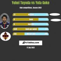 Yohei Toyoda vs Yuta Goke h2h player stats