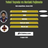 Yohei Toyoda vs Noriaki Fujimoto h2h player stats