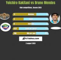Yoichiro Kakitani vs Bruno Mendes h2h player stats