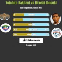 Yoichiro Kakitani vs Hiroshi Ibusuki h2h player stats