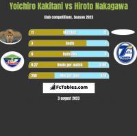 Yoichiro Kakitani vs Hiroto Nakagawa h2h player stats