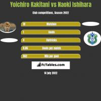 Yoichiro Kakitani vs Naoki Ishihara h2h player stats