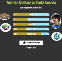 Yoichiro Kakitani vs Naoki Yamada h2h player stats