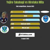 Yojiro Takahagi vs Hirotaka Mita h2h player stats