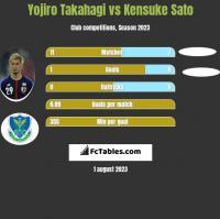 Yojiro Takahagi vs Kensuke Sato h2h player stats