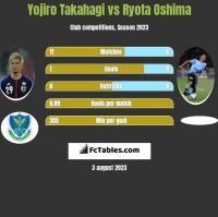 Yojiro Takahagi vs Ryota Oshima h2h player stats