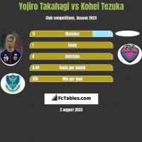 Yojiro Takahagi vs Kohei Tezuka h2h player stats