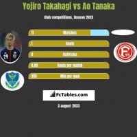 Yojiro Takahagi vs Ao Tanaka h2h player stats