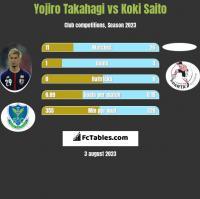 Yojiro Takahagi vs Koki Saito h2h player stats