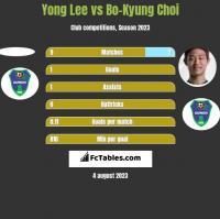 Yong Lee vs Bo-Kyung Choi h2h player stats