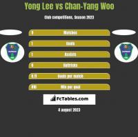 Yong Lee vs Chan-Yang Woo h2h player stats