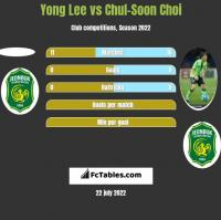 Yong Lee vs Chul-Soon Choi h2h player stats