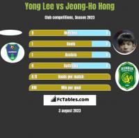 Yong Lee vs Jeong-Ho Hong h2h player stats