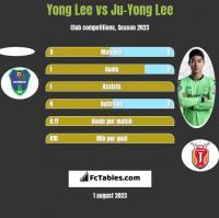 Yong Lee vs Ju-Yong Lee h2h player stats