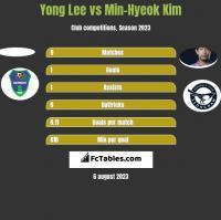 Yong Lee vs Min-Hyeok Kim h2h player stats