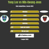 Yong Lee vs Min-Kwang Jeon h2h player stats