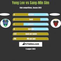 Yong Lee vs Sang-Min Sim h2h player stats