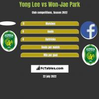Yong Lee vs Won-Jae Park h2h player stats