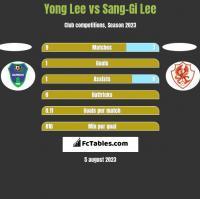 Yong Lee vs Sang-Gi Lee h2h player stats