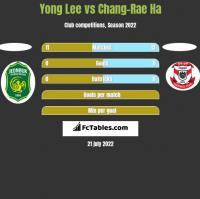 Yong Lee vs Chang-Rae Ha h2h player stats
