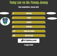 Yong Lee vs Ho-Yeong Jeong h2h player stats