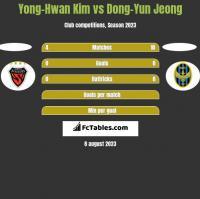 Yong-Hwan Kim vs Dong-Yun Jeong h2h player stats