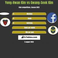 Yong-Hwan Kim vs Gwang-Seok Kim h2h player stats