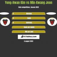 Yong-Hwan Kim vs Min-Kwang Jeon h2h player stats
