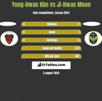 Yong-Hwan Kim vs Ji-Hwan Moon h2h player stats
