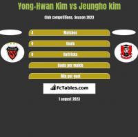 Yong-Hwan Kim vs Jeungho kim h2h player stats