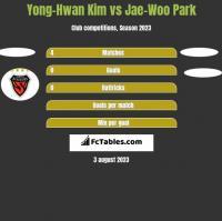 Yong-Hwan Kim vs Jae-Woo Park h2h player stats