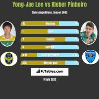 Yong-Jae Lee vs Kleber Pinheiro h2h player stats