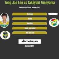 Yong-Jae Lee vs Takayuki Funayama h2h player stats