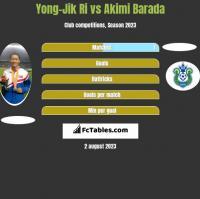Yong-Jik Ri vs Akimi Barada h2h player stats