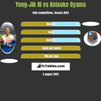 Yong-Jik Ri vs Keisuke Oyama h2h player stats