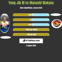 Yong-Jik Ri vs Masashi Wakasa h2h player stats