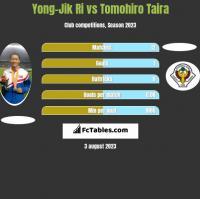 Yong-Jik Ri vs Tomohiro Taira h2h player stats