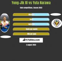 Yong-Jik Ri vs Yuta Narawa h2h player stats