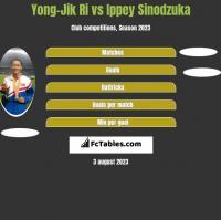 Yong-Jik Ri vs Ippey Sinodzuka h2h player stats