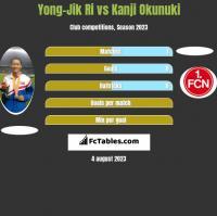 Yong-Jik Ri vs Kanji Okunuki h2h player stats