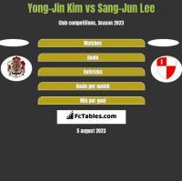Yong-Jin Kim vs Sang-Jun Lee h2h player stats