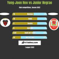 Yong-Joon Heo vs Junior Negrao h2h player stats