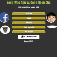 Yong-Woo Ahn vs Dong-Geon Cho h2h player stats