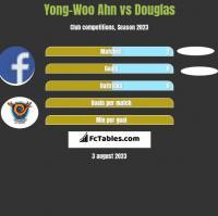 Yong-Woo Ahn vs Douglas h2h player stats