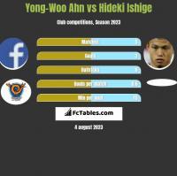 Yong-Woo Ahn vs Hideki Ishige h2h player stats